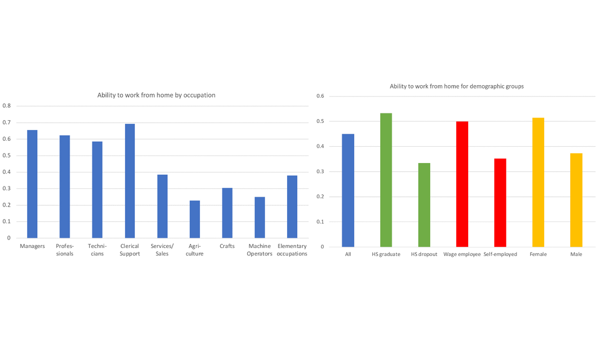 Work from home ability by occupation and demographic groups