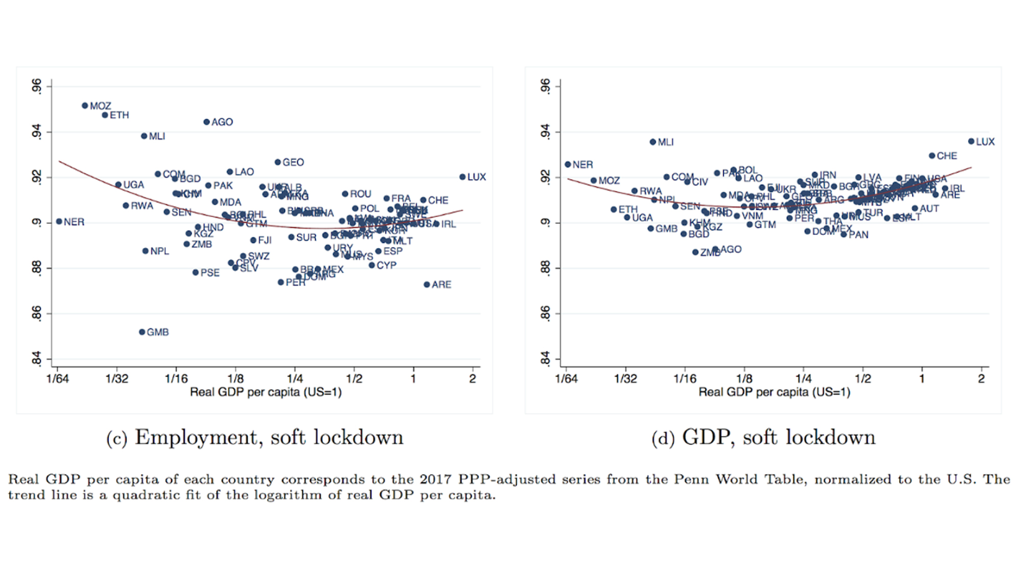 Employment and GDP by lockdown scenario, relative to pre-trend